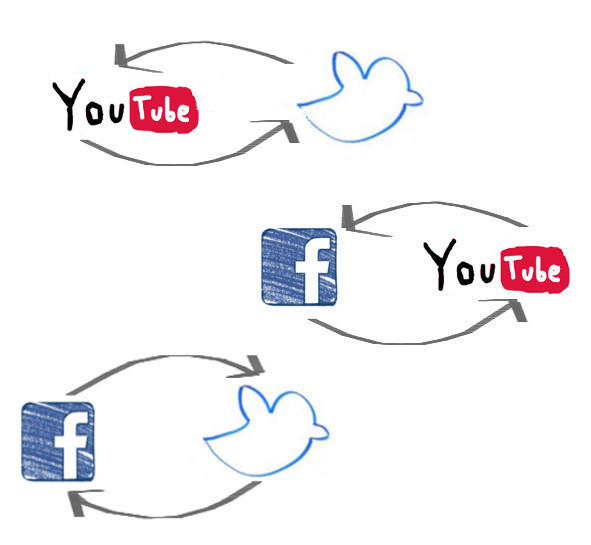 migrate your video from one social network to another